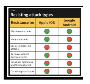 Symantec - tabulka 1