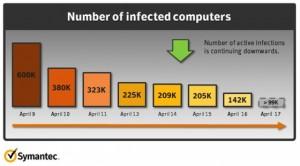 Flashback - vývoj infekce