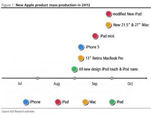 Apple produkty pro druhé pololetí 2012