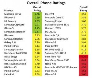 Hodnocení ekologické zátěže smartphonů